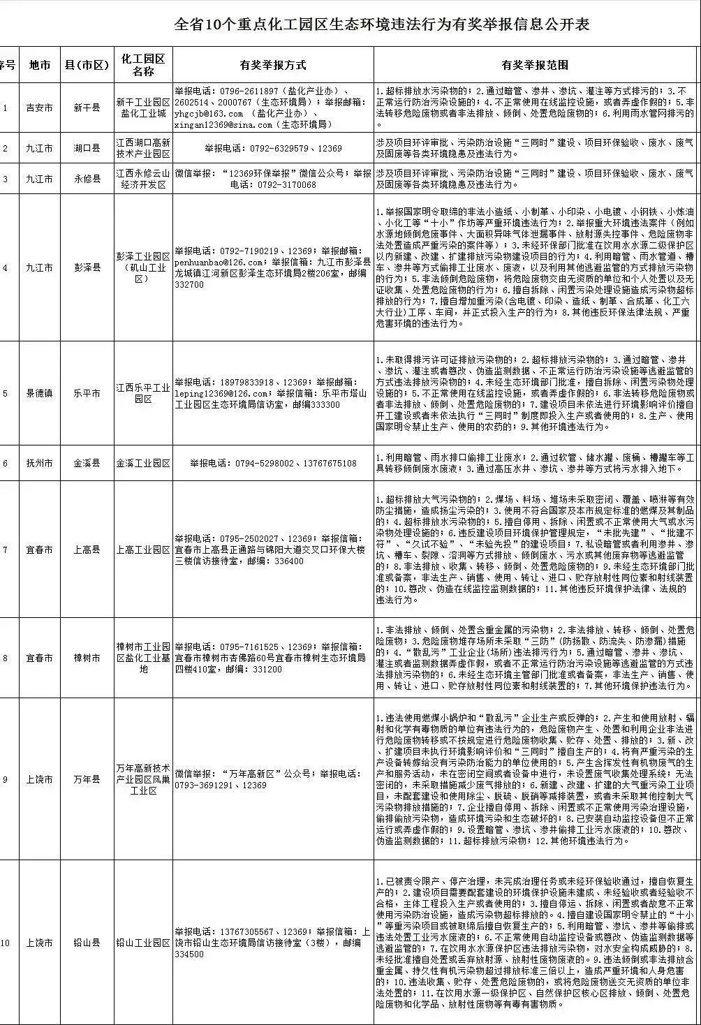 江西省集中发布10个重点化工园区有奖举报信息
