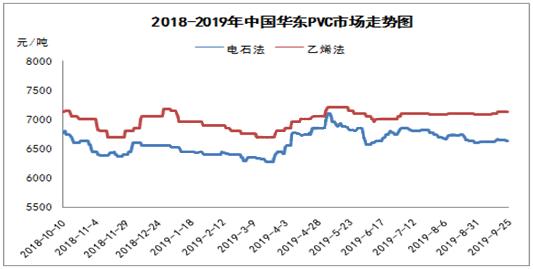 PVC行情:三季度交易接近尾声,四季度将进入淡季?
