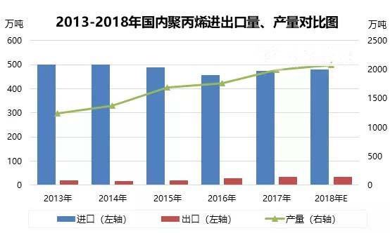 2018年我国PP塑料进出口数据分析:同比去年增加1.78%