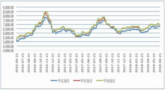 2018年第二季度PVC市场期货行情:大幅上涨