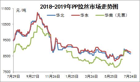 两油库存震荡走高,PP市场弱势整理