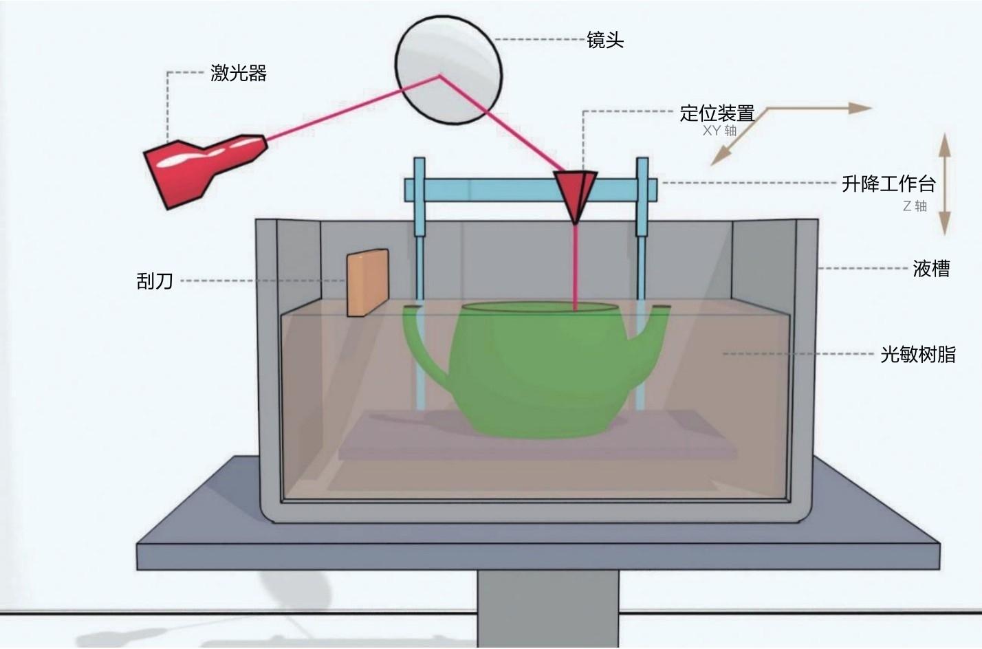什么是光固化成型SLA?简述光固化成型SLA的技术原理