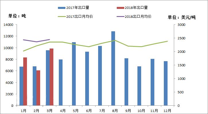 2018年1-3月PA6出口总量