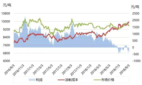 聚乙烯市场波动风险加剧,行业利润明显下降