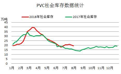 PVC库存