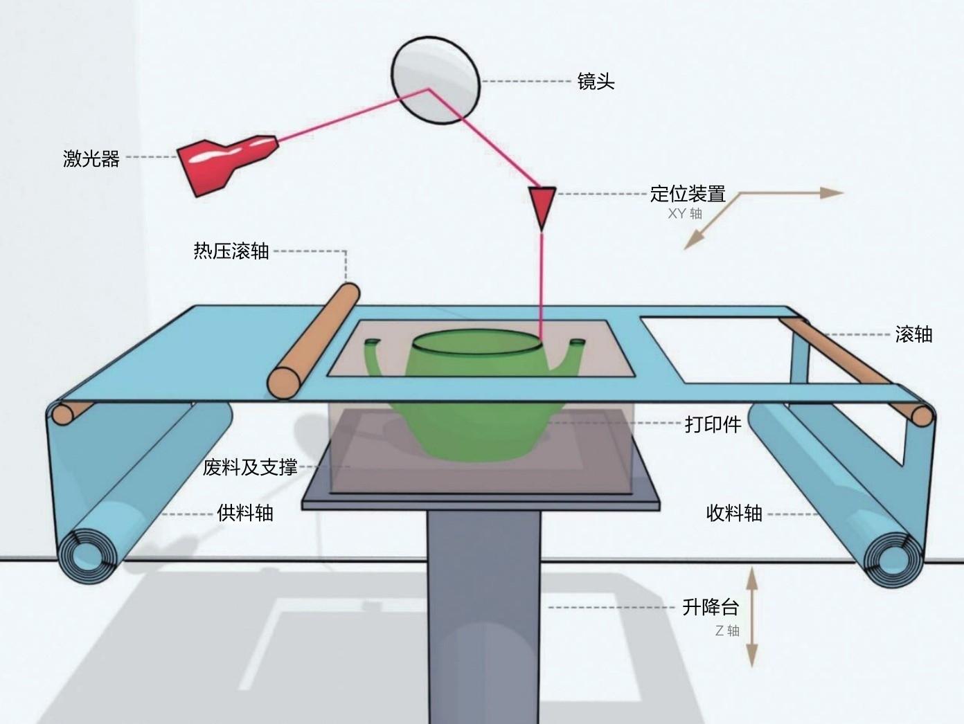 简述3D打印技术中层叠法成型LOM的技术原理