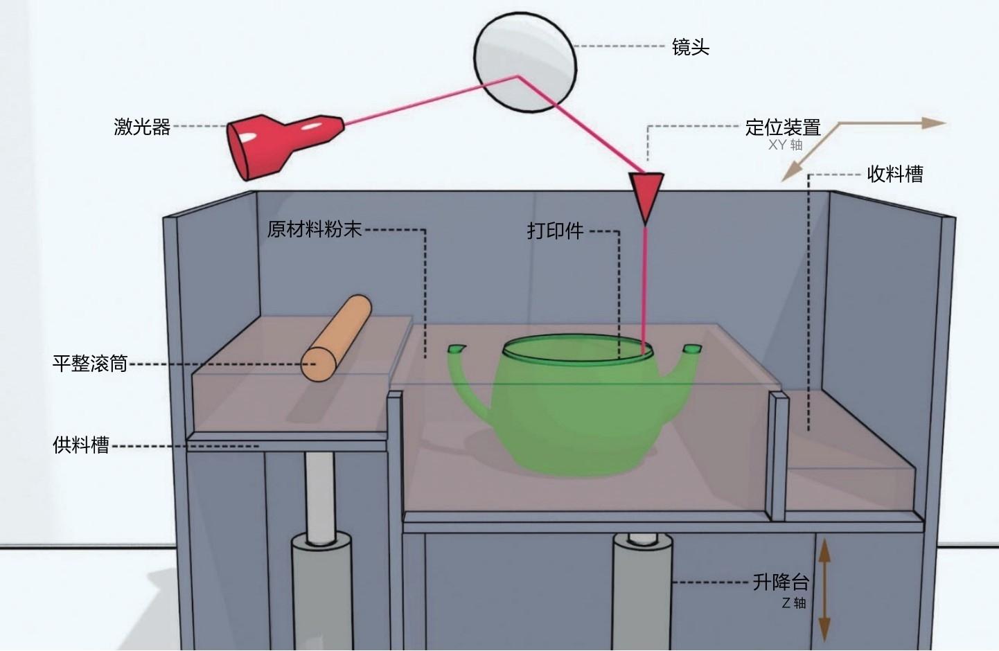 什么是激光烧结式SLS?简述激光烧结式SLS的技术原理