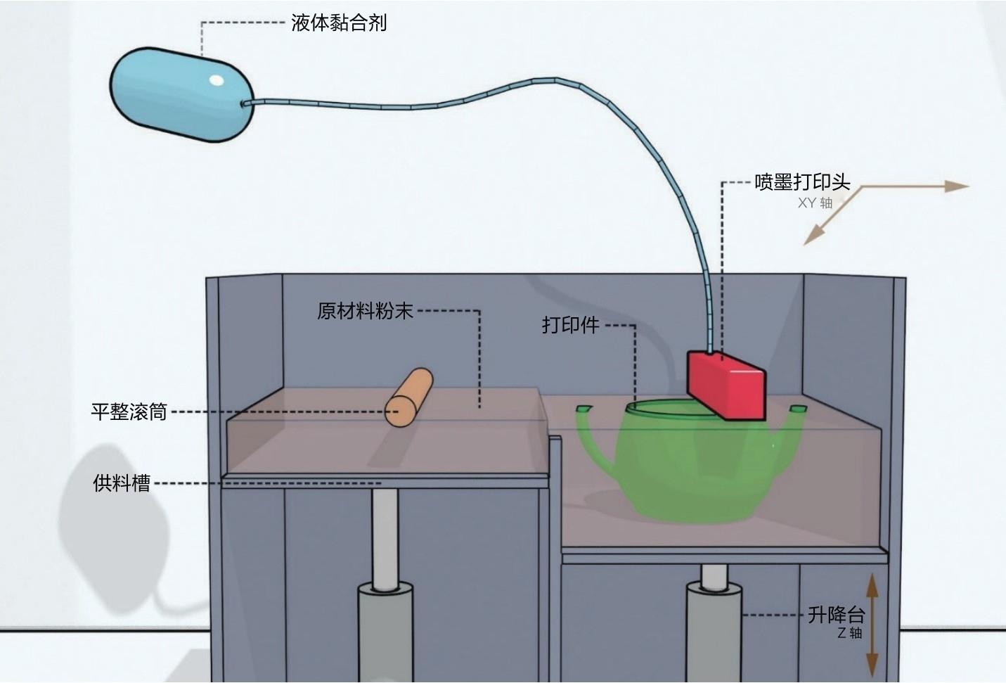 什么是喷墨粘粉式3DP?简述喷墨粘粉式3DP的技术原理