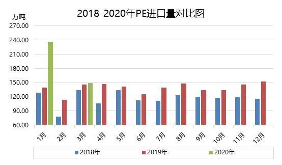 2020年3月份聚乙烯进出口行情分析