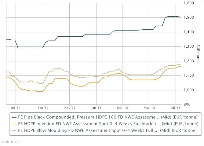 欧洲管材级高密度聚乙烯市场价格行情:今年首次下滑