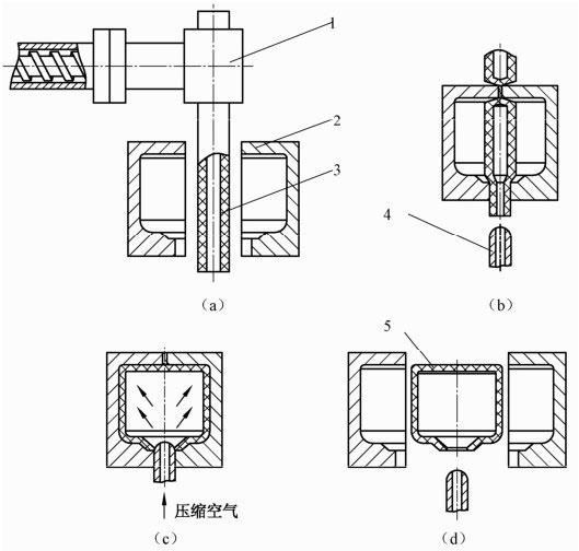 什么是中空吹塑模具?简述中空吹塑模具结构设计要点
