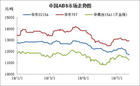 ABS行情:市场一改反弹趋势,开始掉头向下
