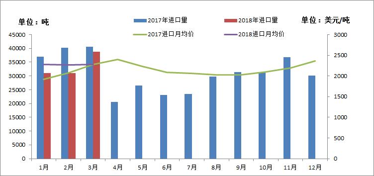 2018年1-3月PA6进口总量
